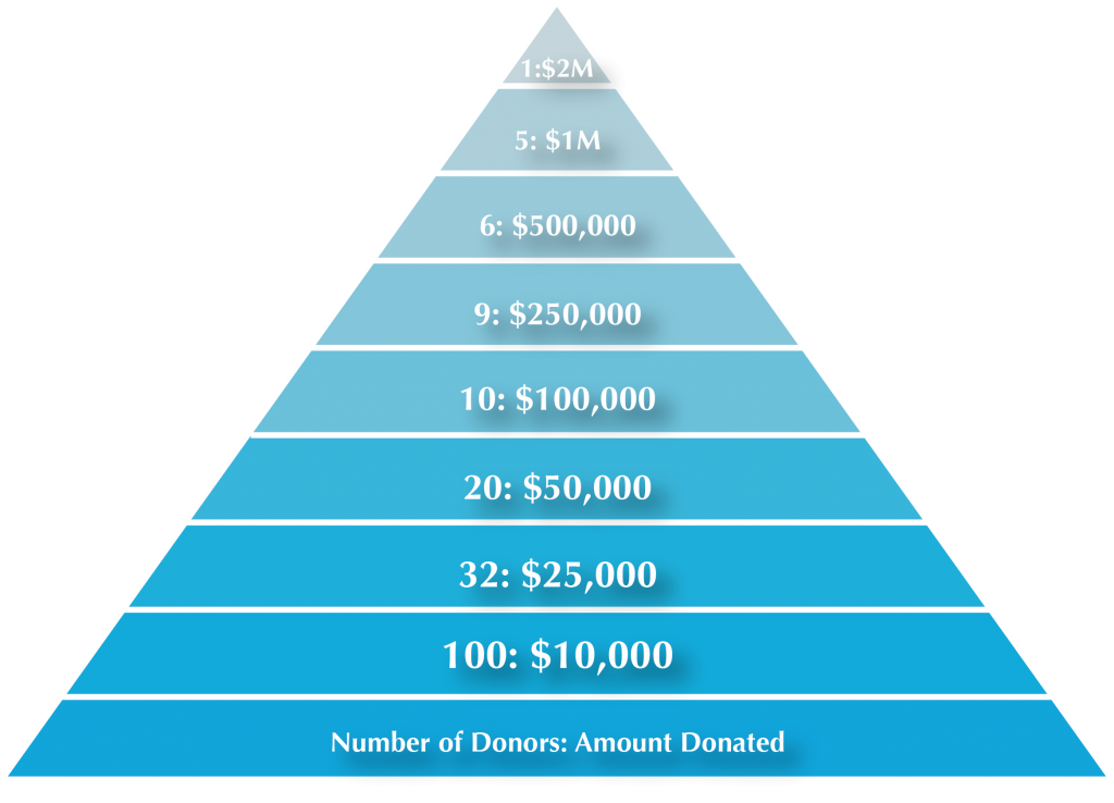 pyramid for folder2